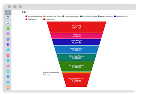 sugar crm pipeline visualization